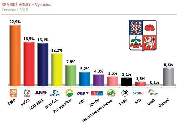 Průzkum volebních preferencí pro krajské volby na Vysočině.