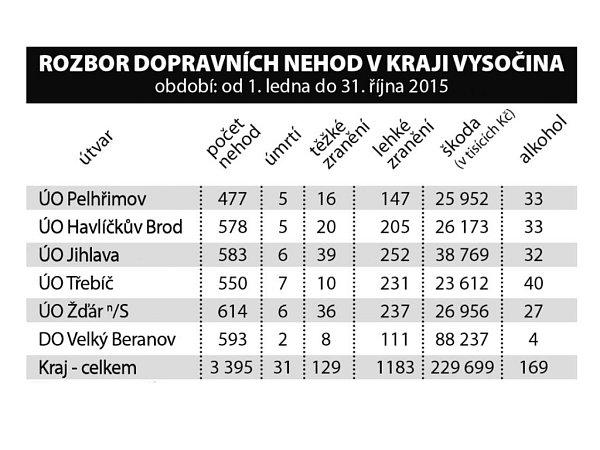 Dopravní nehody vKraji Vysočina vr. 2015.Infografika.