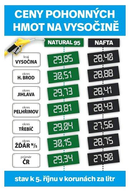 Ceny PHM-Vysočina. Infografika.