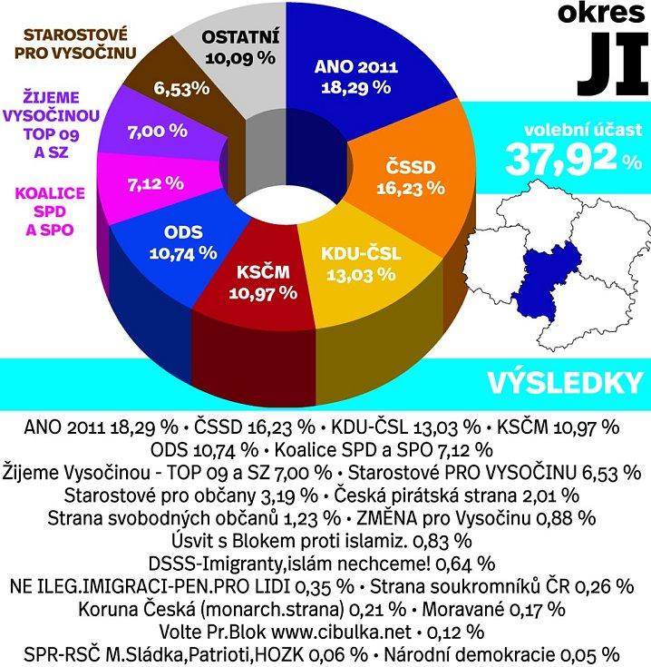 Výsledky voleb v okrese Jihlava. Infografika.