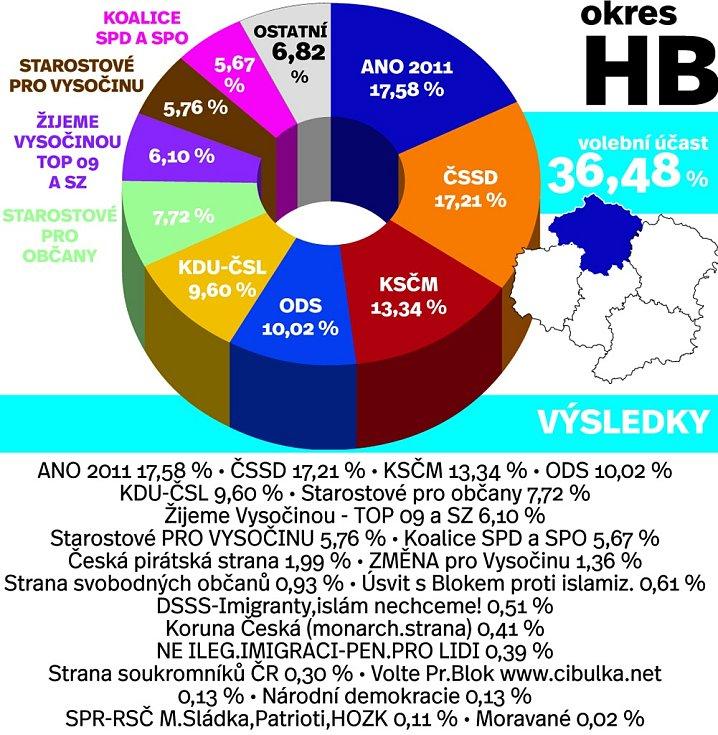 Výsledky voleb v okrese Havlíčkův Brod. Infografika.