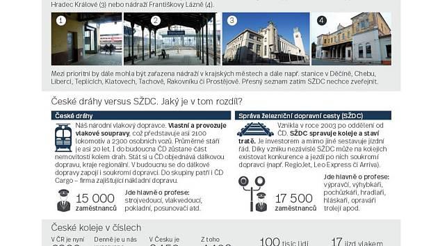 České drahy versus SŽDC. Infografika.