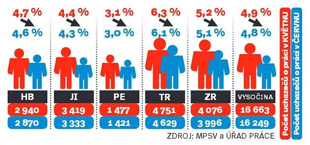 Počty uchazečů opráci na Vysočině. Infografika.