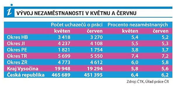 Vývoj nezaměstnanosti vkvětnu a červnu na Vysočině.