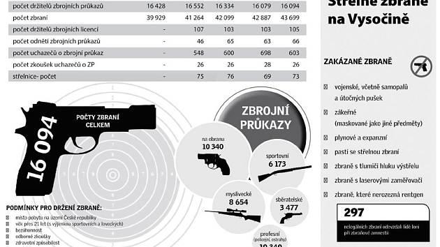 Střelné zbraně na Vysočině. Infografika: