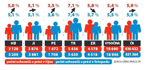 Počet uchazečů opráci na Vysočině. Infografika.