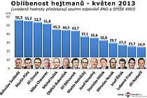 Oblíbenost hejtmanů v květnu 2013.