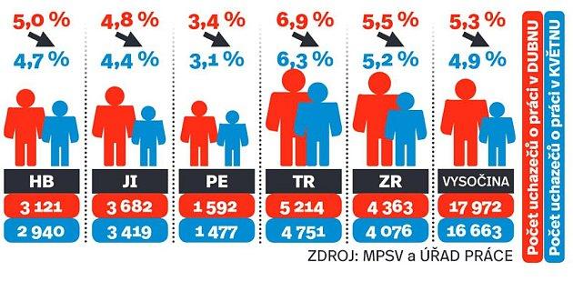 Nezaměstnanost na Vysočině vdubnu a květnu 2016.Infografika.