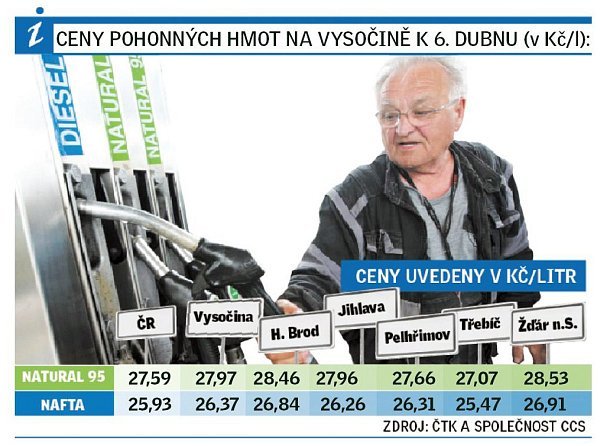 Ceny PH na Vysočině k6.4.2016.
