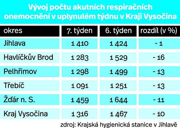 Vývoj počtu akutních respiračních onemocnění.
