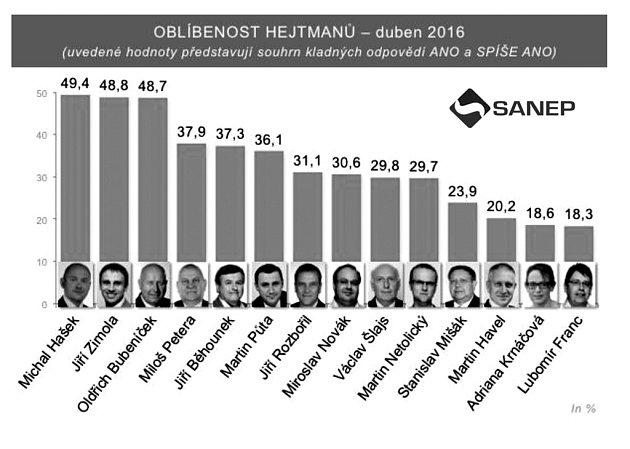 Oblíbenost hejtmanů vdubnu 2016.Infografika.