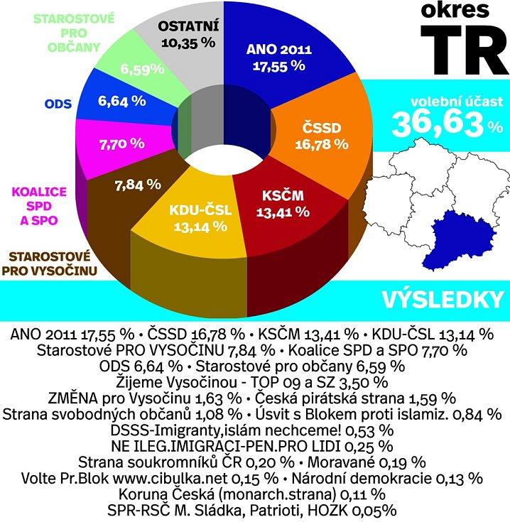 Výsledky voleb v okrese Třebíč. Infografika.