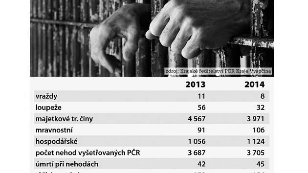 Kriminalita na Vysočině v letech 2013 a 2014. Infografika: