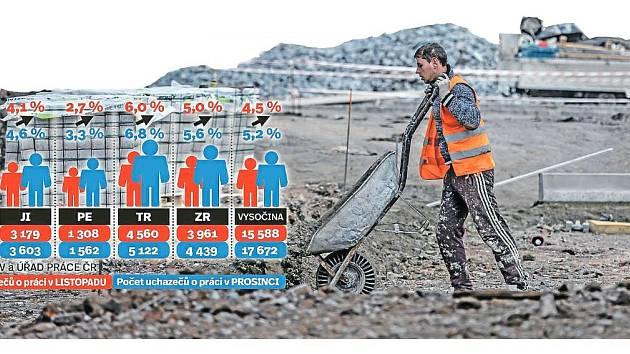 Koncem loňského roku hledalo na celé Vysočině nové pracovní místo 17 672 osob. Infografika.