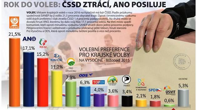 Volební preference pro krajské volby na Vysočně - listopad 2015. Infografika.