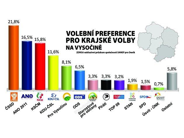 Volební preference pro krajské volby na Vysočině. Infografika.