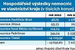Hospodářské výsledky nemocnic ve vlastnictví kraje. Infografika.
