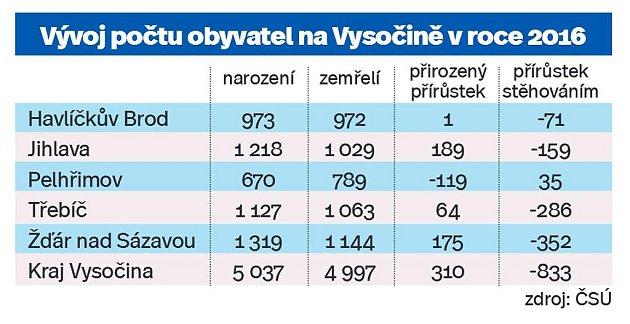 Vývoj počtu obyvatel na Vysočině vroce 2016.