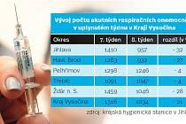 Vývoj počtu akutních respiračních onemocnění v uplynulém týdnu v Kraji Vysočina. Infografika.