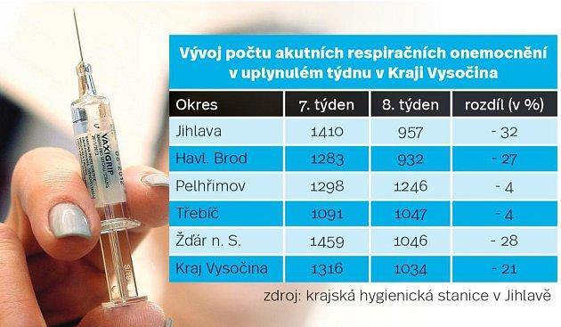 Vývoj počtu akutních respiračních onemocnění vuplynulém týdnu vKraji Vysočina. Infografika.