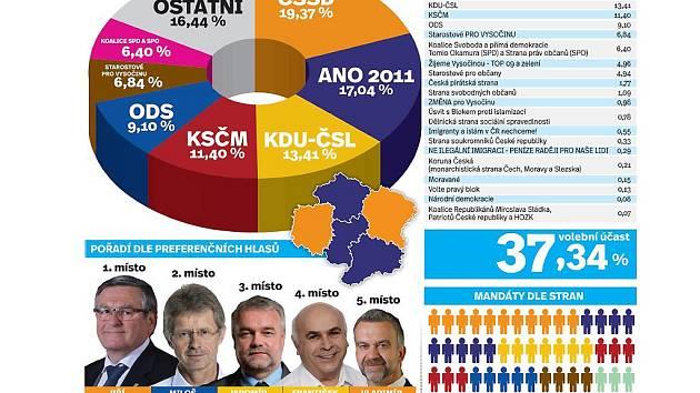 Krajské volby vyhrála ČSSD. Na druhém místě je nováček hnutí ANO. V novém zastupitelstvu bude nyní sedm stran. Infografika.