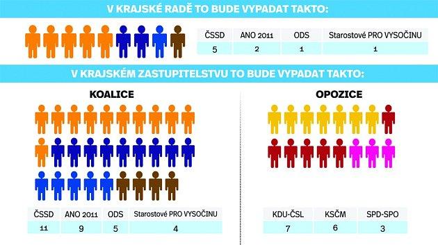 Krajská rada a zastupitelstvo Kraje Vysočina. Infografika.