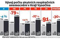 Vývoj počtu akutních respiračních onemocnění v kraji Vysočina. Infografika.