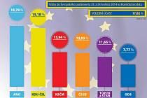 Volby do EP. Infografika: