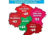 Celkový rozdíl počtu obyvatel za 1. čtvrtletí 2016. Infografika.