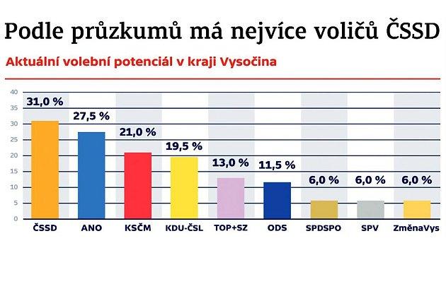 Aktuální volební potenciál v Kraji Vysočina. Infografika.