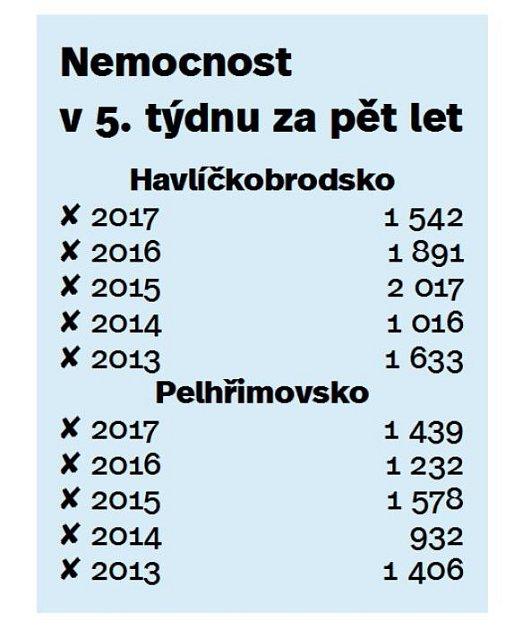 Nemocnost na Havlíčkobrodsku a Pelhřimovsku.