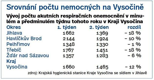 Srovnání počtu nemocných na vysočině. Infografika.