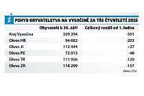 Pobyb obyvatelstva na Vysočině za tři čtvrtletí 2015. Infografika.