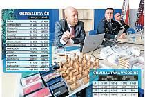 Kriminalita na Vysočině a v ČR v letech 2015 a 2016. Infografika.
