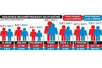 Nezaměstnanost na Vysočině. Infografika: