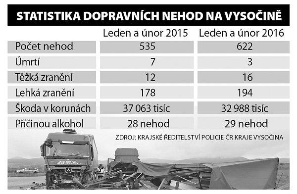 Statistika DN na Vysočině. Infografika.
