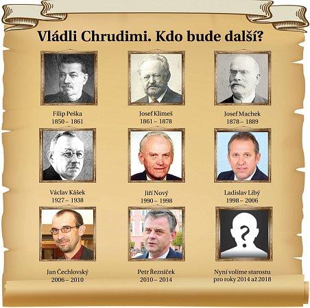 Starostové Chrudimi od roku 1850do roku 2014.