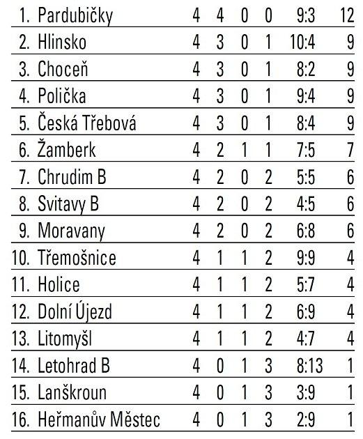 Tabulka KP po 4.kole.
