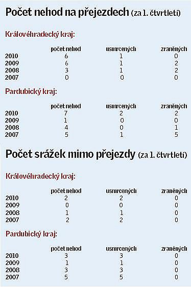 Počet nehod na přejezdech a mimo přejezdy za I. čtvrteltí roku 2010.