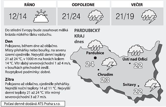 Počasí vPardubickém kraji na sobotu 7.června 2008.
