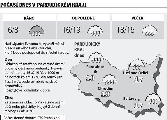 Počasí vregionu Pardubického kraje na pondělí 16.června.