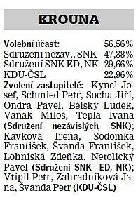 Výsledky voleb vKrouně.