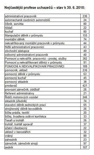 Statistiky nezaměstnanosti za červen 2010.