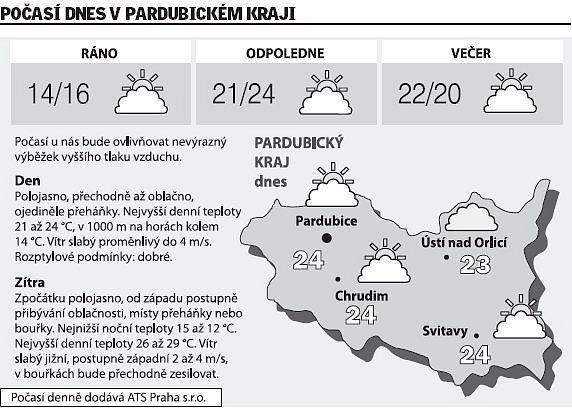 Počasí na úterý 24.června 2008vPardubickém kraji.