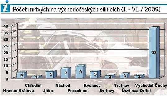 GRAF: Počet mrtvých na východočeských silnicích.