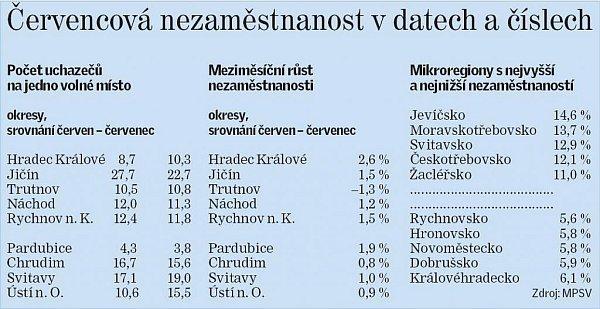 Červencová nezaměstnanost vdatech a číslech.