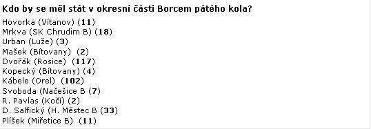 Výsledky okresního Borce kola - 5.kolo.