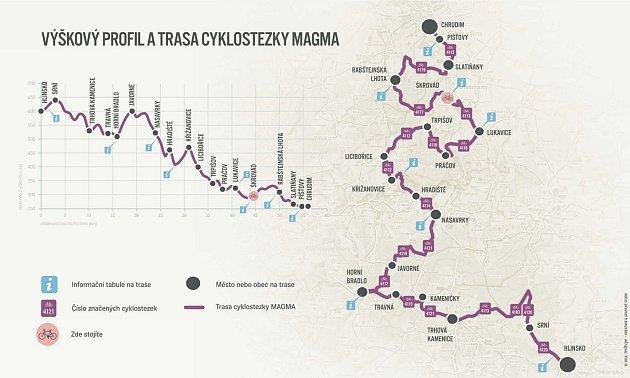 Cyklostezka MAGMA měří 56 kilomerů.