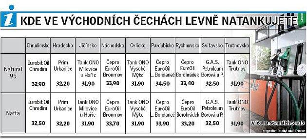 Kde ve východních Čechách levně natankujete?