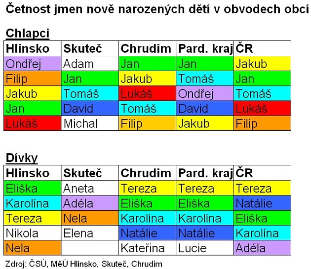 Četnost jmen nově narozených dětí vjednotlivých obvodech Chrudimska ve srovnání sPardubickým krajem a ČR